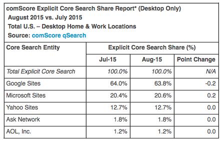 Bing est le nouveau moteur de recherche d'AOL